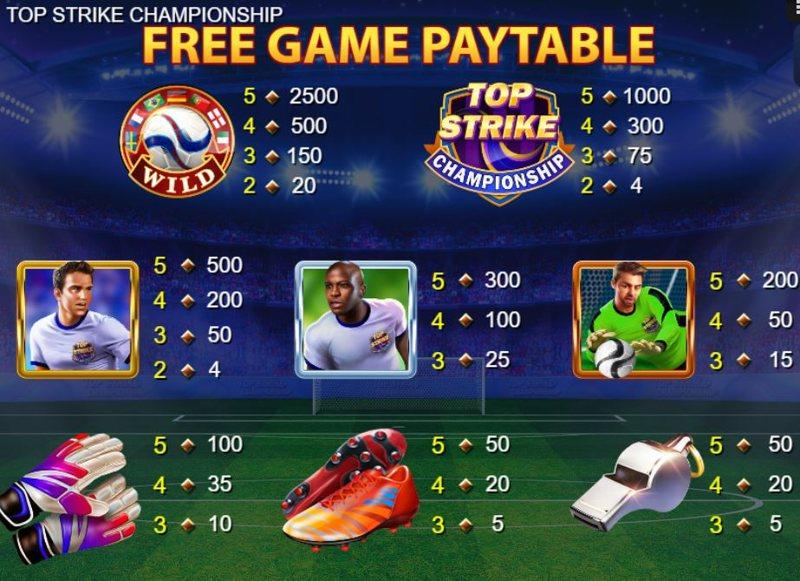 Top Strike Championship Paytable