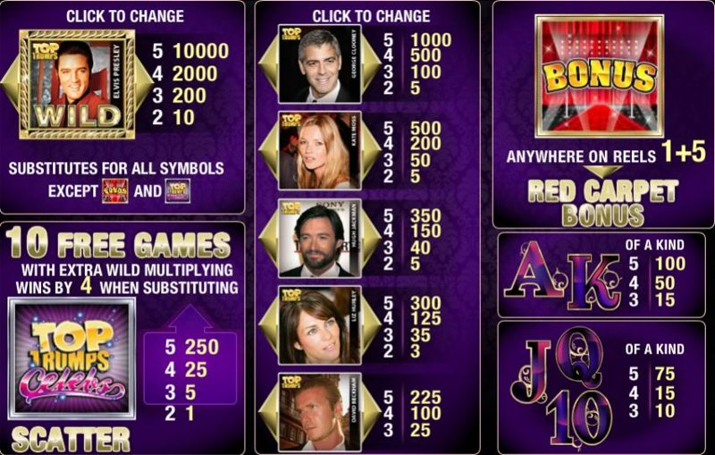 Top Trumps Celebs Paytable
