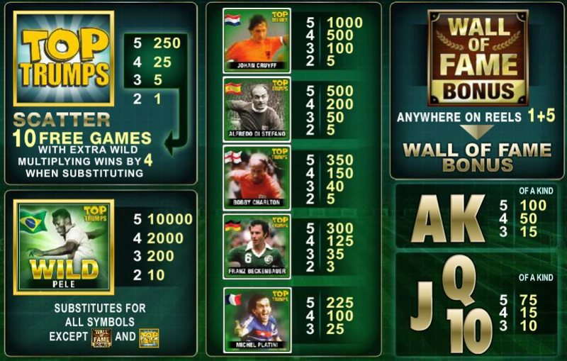 Top Trumps Football Legends Paytable