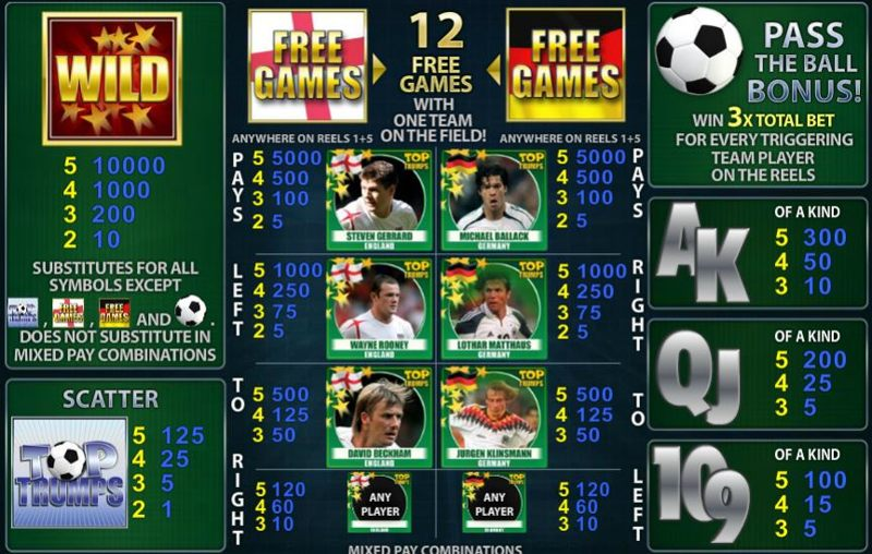 Top Trumps World Football Stars Paytable