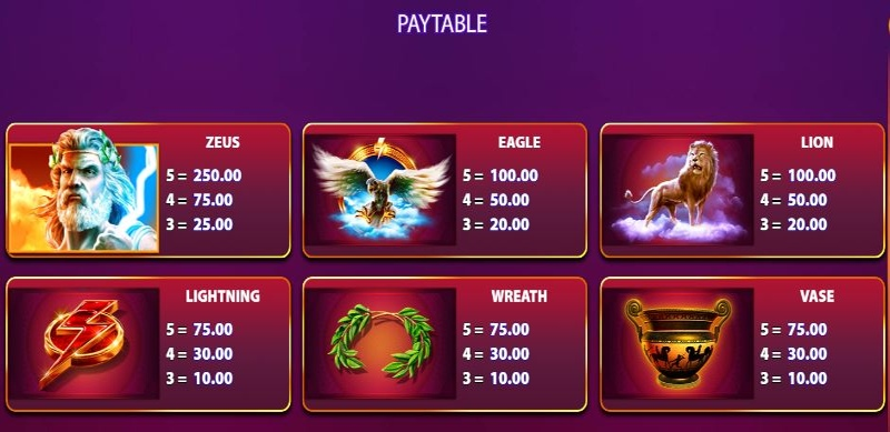 Zeus God of Thunder Paytable